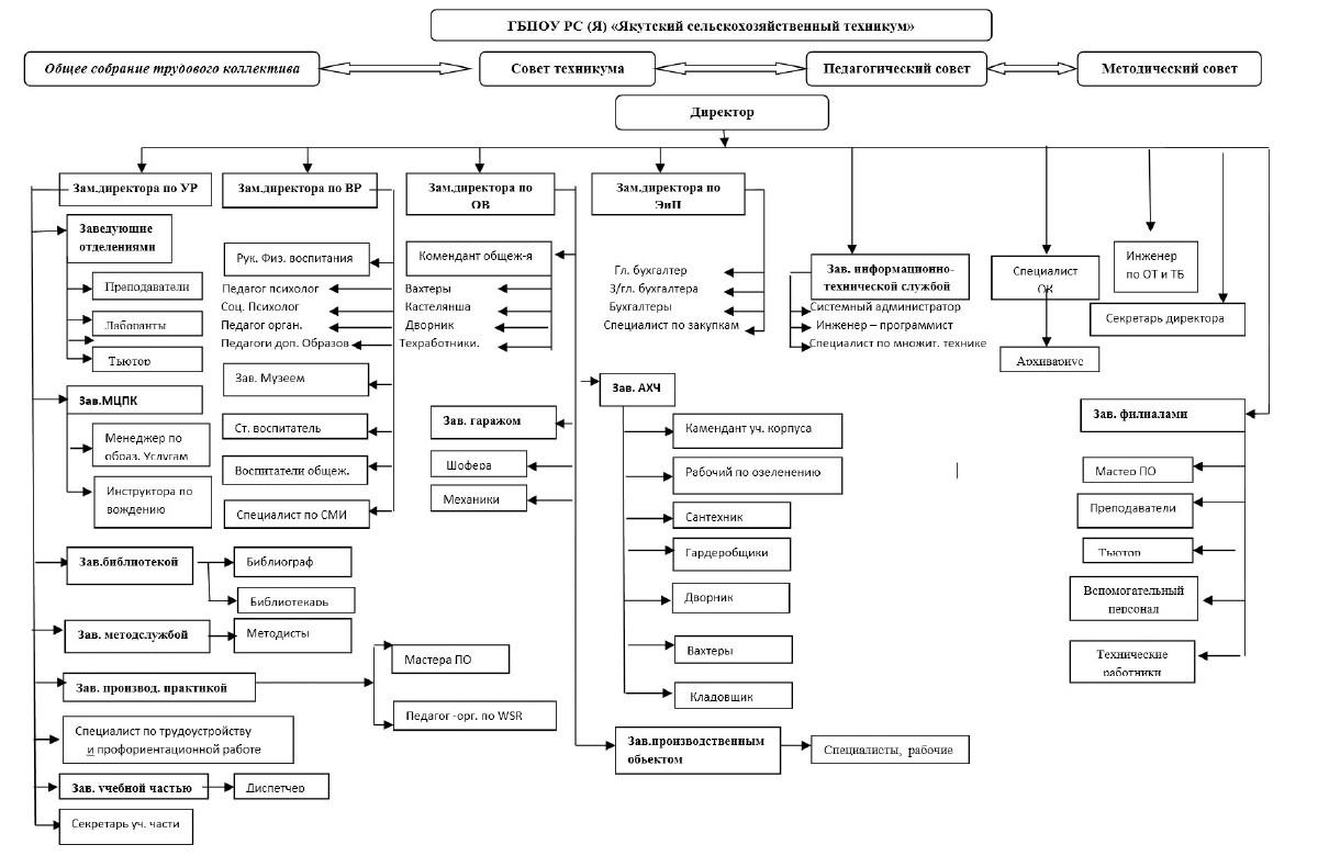 Организационная структура ГБПОУ РС (Я) ЯСХТ 2