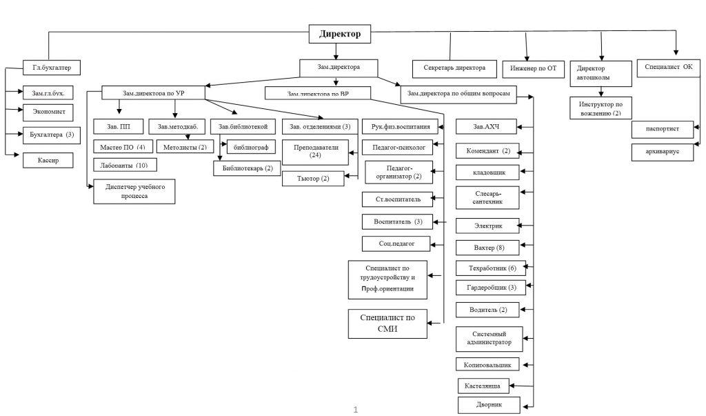 Схема организационно-педагогической структуры ГБПОУ РС (Я) ЯСХТ
